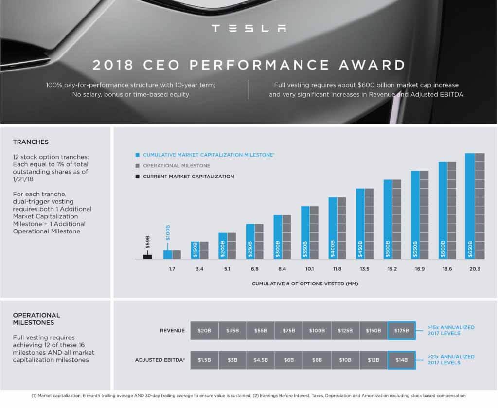 Акционеры Tesla призвали убрать Илон Маск для 10-летнего плана действий, используйте Twitter